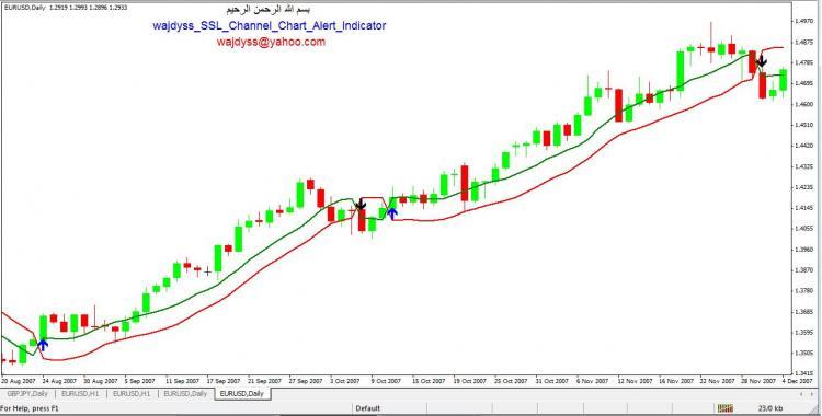 Wajdyss Ssl Channel Chart Alert Indicator V2 Indicator For