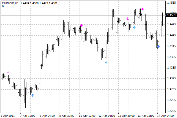 Buy / sell indicator with alerts  - indicator for MetaTrader