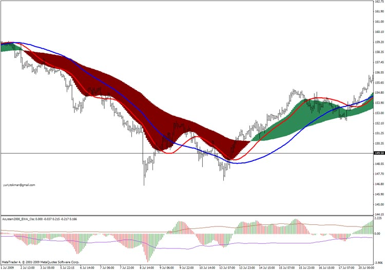 Two Macd With Signals Indicator For Metatrader 4 Forex Mt4