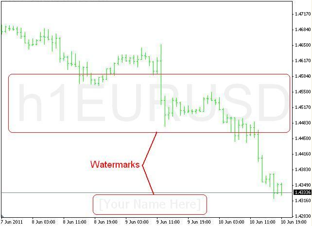 Symbol Watermark With Timeframe Indicator For Metatrader 4