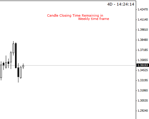 Candle Closing Time Remaining - CCTR [v2] - indicator for