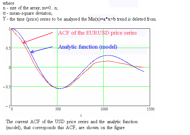 Autocorrelation Function - indicator for MetaTrader 4