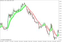 Heiken Ashi Smoothed Indicator for MT4