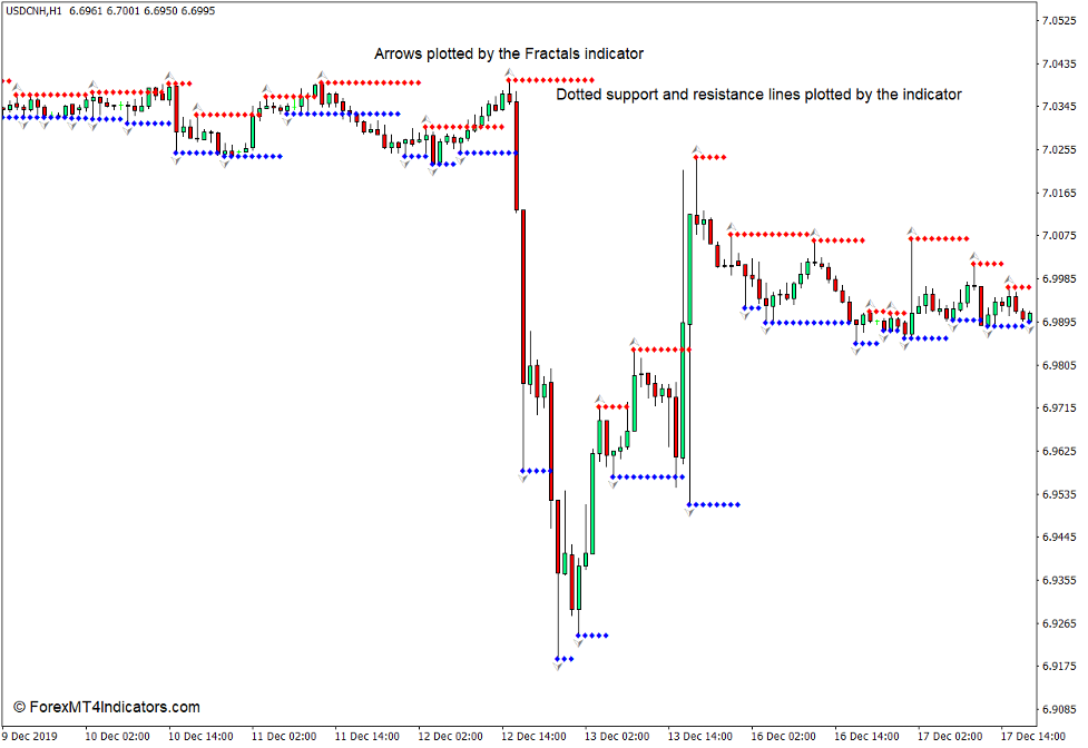 How the Support and Resistance Indicator Works?