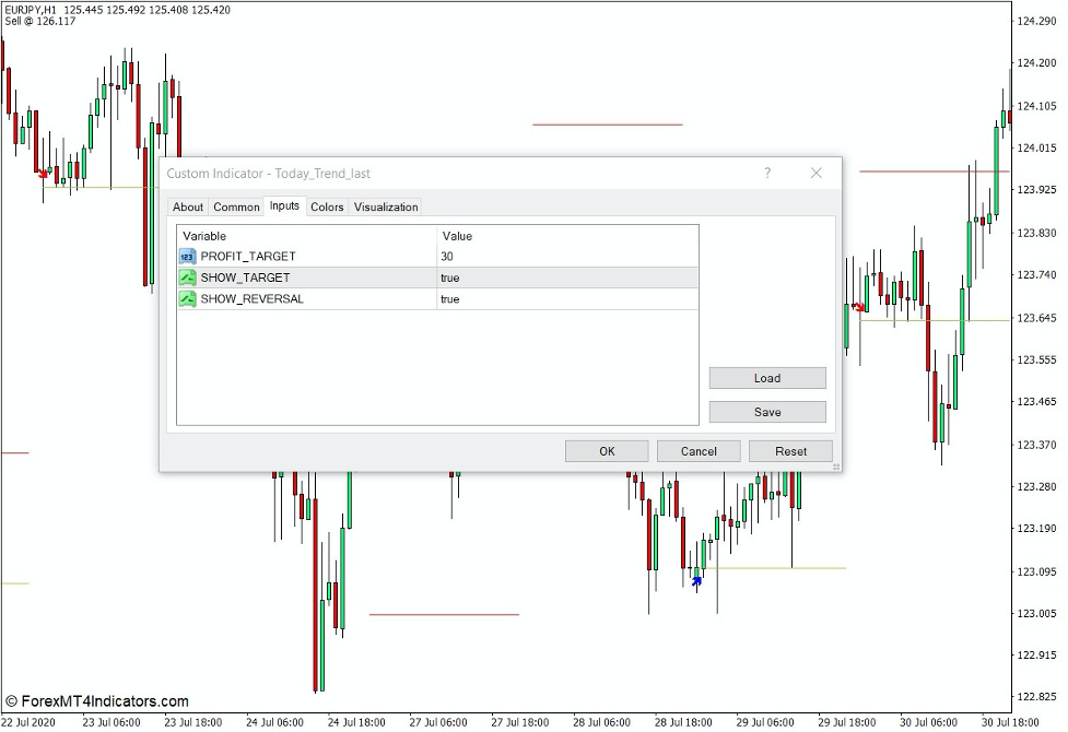 How the Today Trend Indicator Works