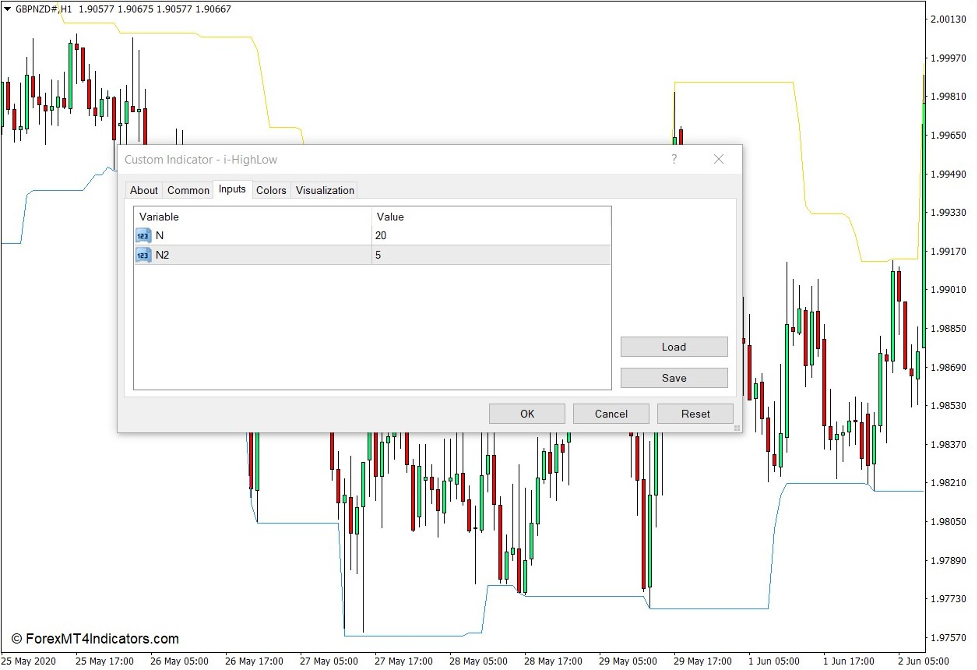 How the i-HighLow Indicator Works