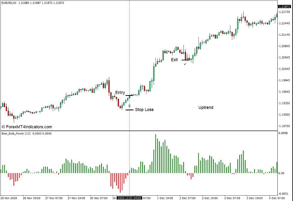 Jak korzystać z Bears Bulls Power Indicator dla MT4 - Kup handlu