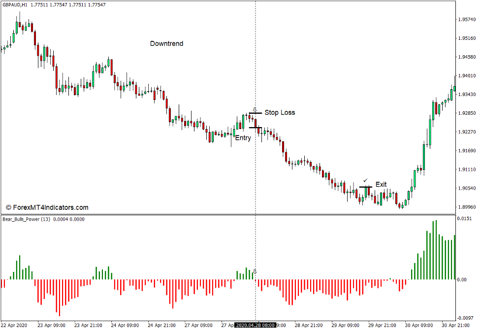 Jak korzystać z Bears Bulls Power Indicator dla MT4 - Sprzedaj transakcję