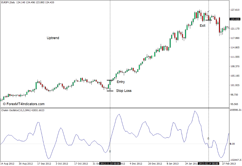 How to use the Chaikin Oscillator Indicator for MT4 - Buy Trade
