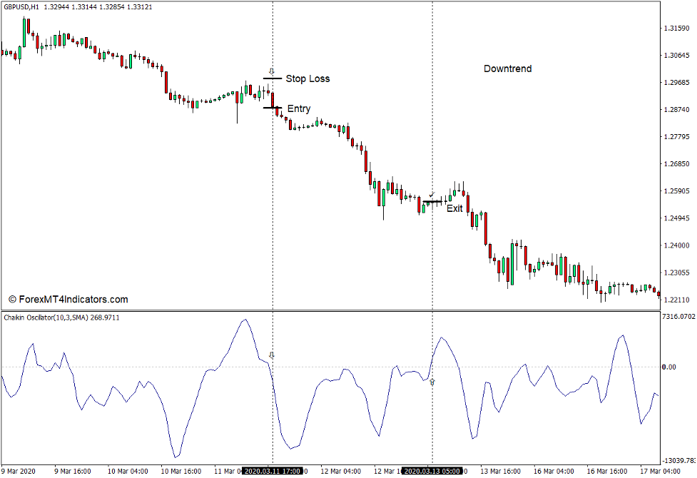 How to use the Chaikin Oscillator Indicator for MT4 - Sell Trade
