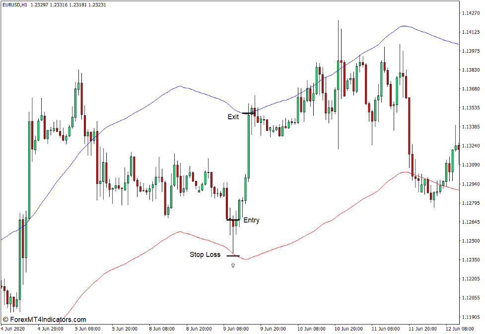 How to use the Envelopes Indicator for MT4 - Buy Trade
