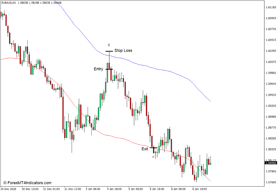 How to use the Envelopes Indicator for MT4 - Sell Trade