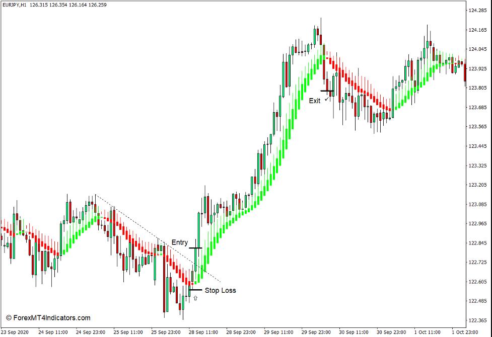 Cómo utilizar el indicador suavizado Heiken Ashi para MT4 - Comprar comercio