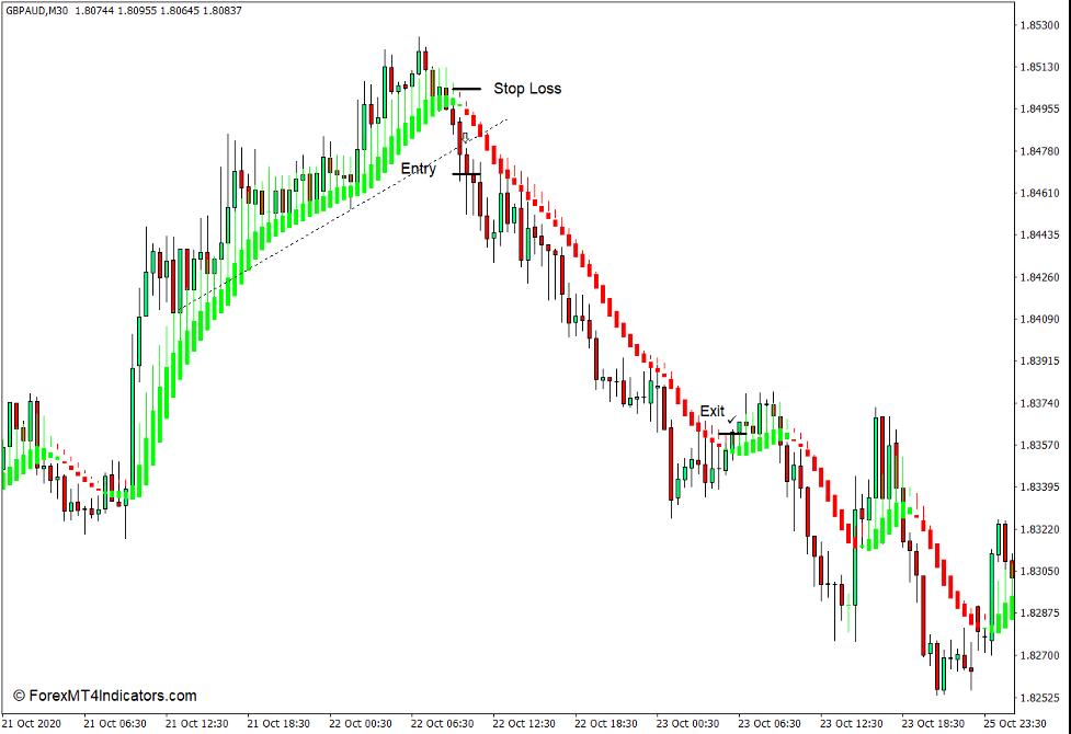 Cómo utilizar el indicador suavizado Heiken Ashi para MT4 - Vender comercio