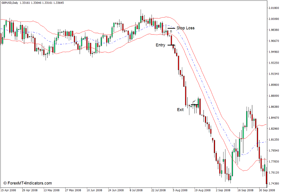 How to use the Keltner Channel Indicator for MT4 - Sell Trade