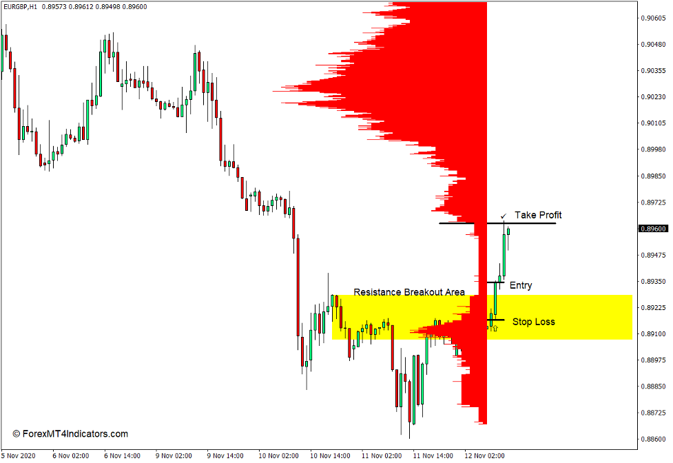 How to use the Market Profile Level Sensor Indicator for MT4 - Buy Trade
