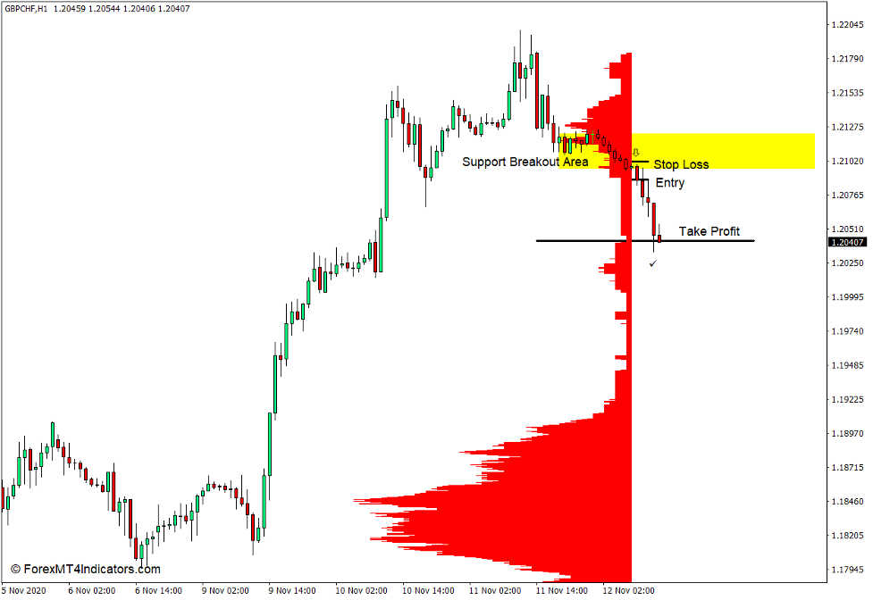 How to use the Market Profile Level Sensor Indicator for MT4 - Sell Trade