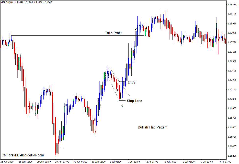 How to use the Modified Heiken Ashi Indicator for MT4 - Buy Trade
