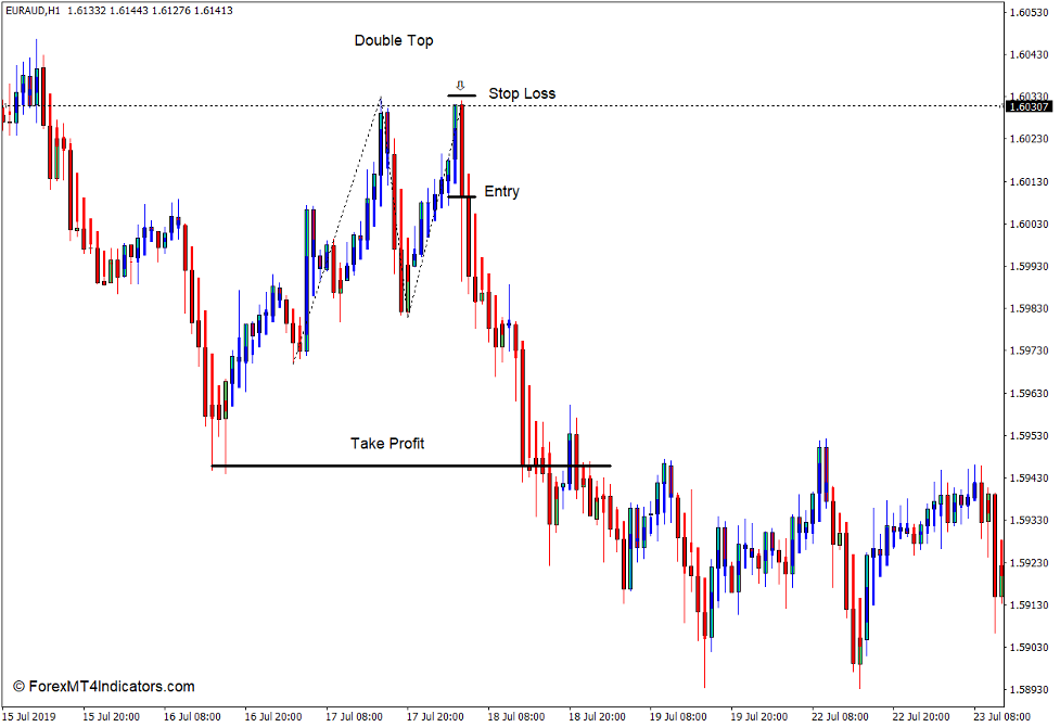 How to use the Modified Heiken Ashi Indicator for MT4 - Sell Trade