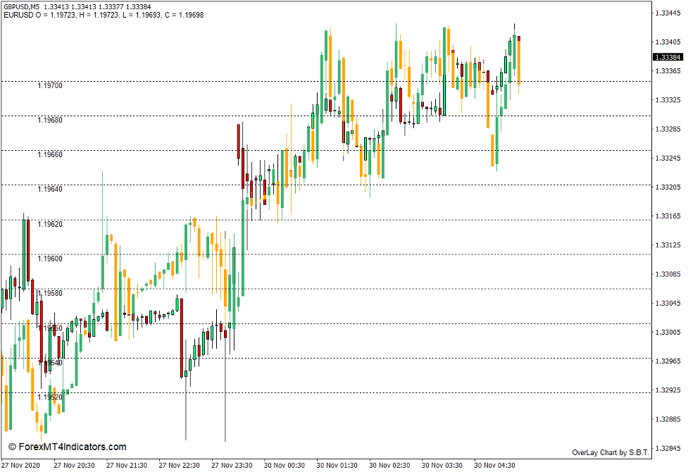 How to use the Overlay Chart Indicator for MT4 - Buy Trade
