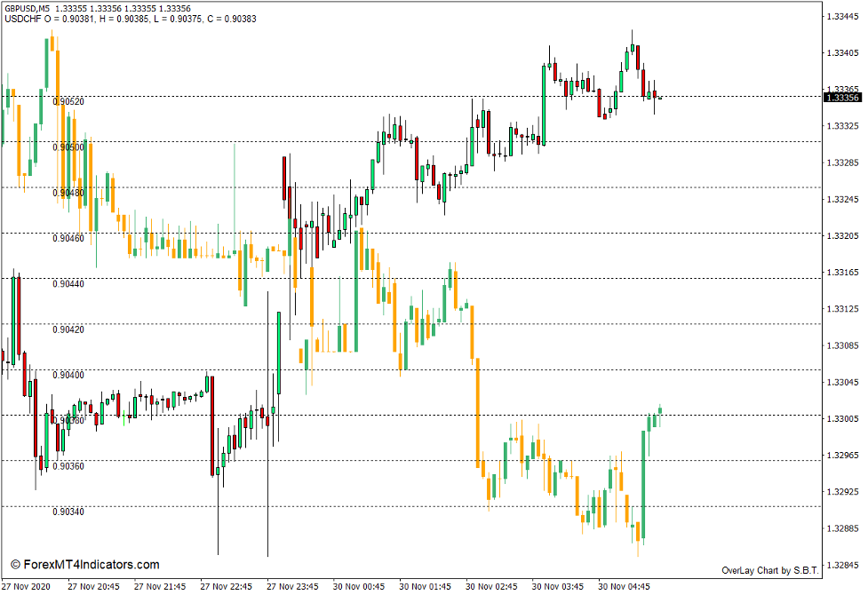 How to use the Overlay Chart Indicator for MT4