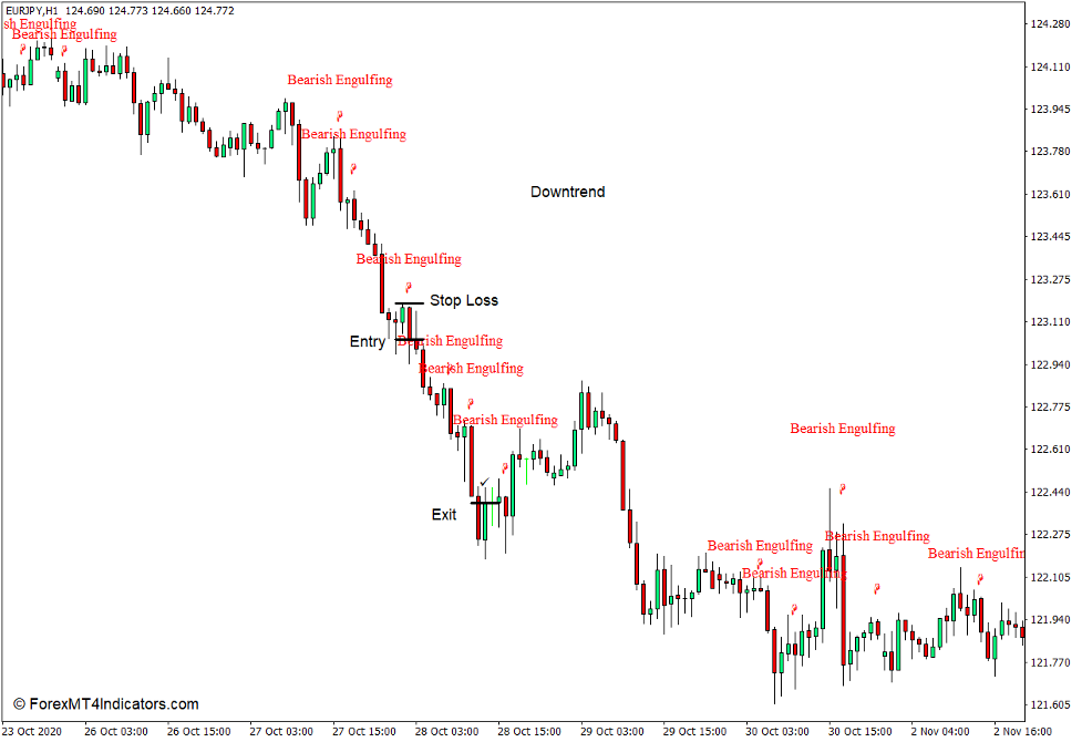 How to use the Pattern Recognition Indicator for MT4 - Sell Trade