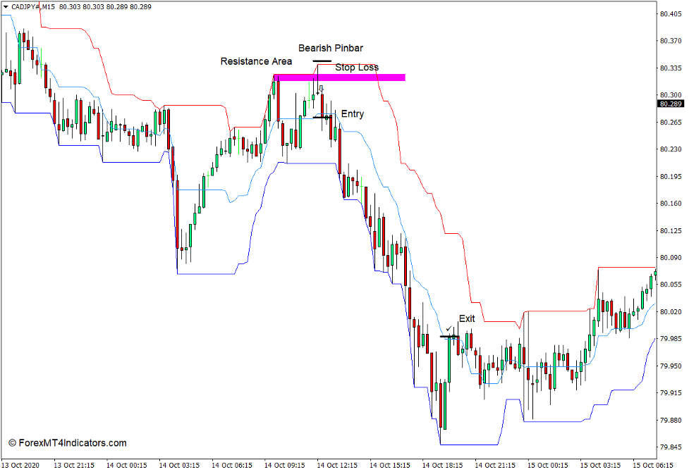 How to use the Price Channel Indicator for MT4 - Sell Trade
