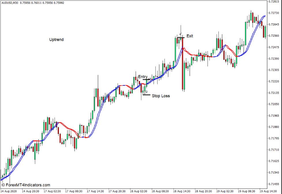 MT4 için Tetikleyici Çizgileri Göstergesi nasıl kullanılır - Satın Al Ticaret