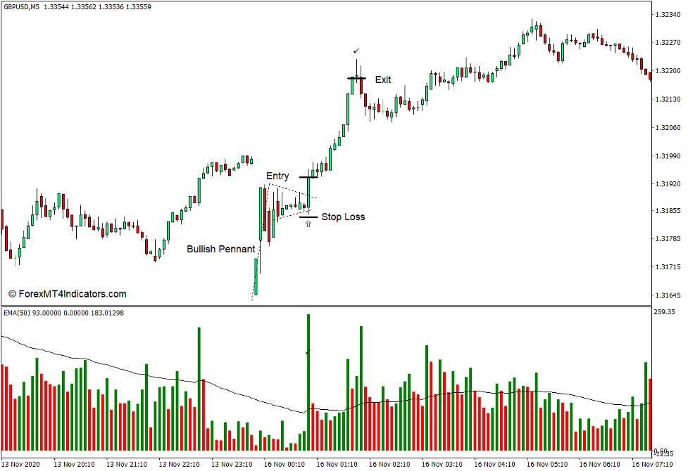 How to use the Volume with Custom Moving Average Indicator for MT4 - Buy Trade
