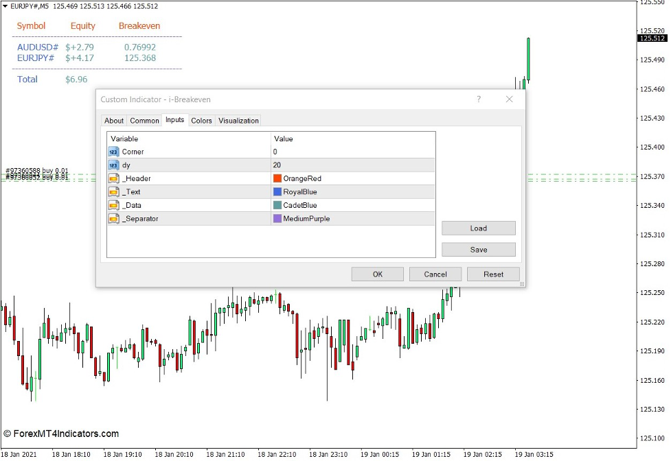 How to use the i-Breakeven Indicator for MT4