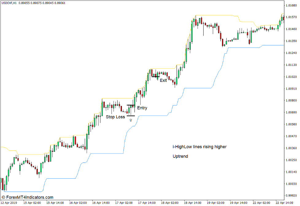 How to use the i-HighLow Indicator for MT4 - Buy Trade