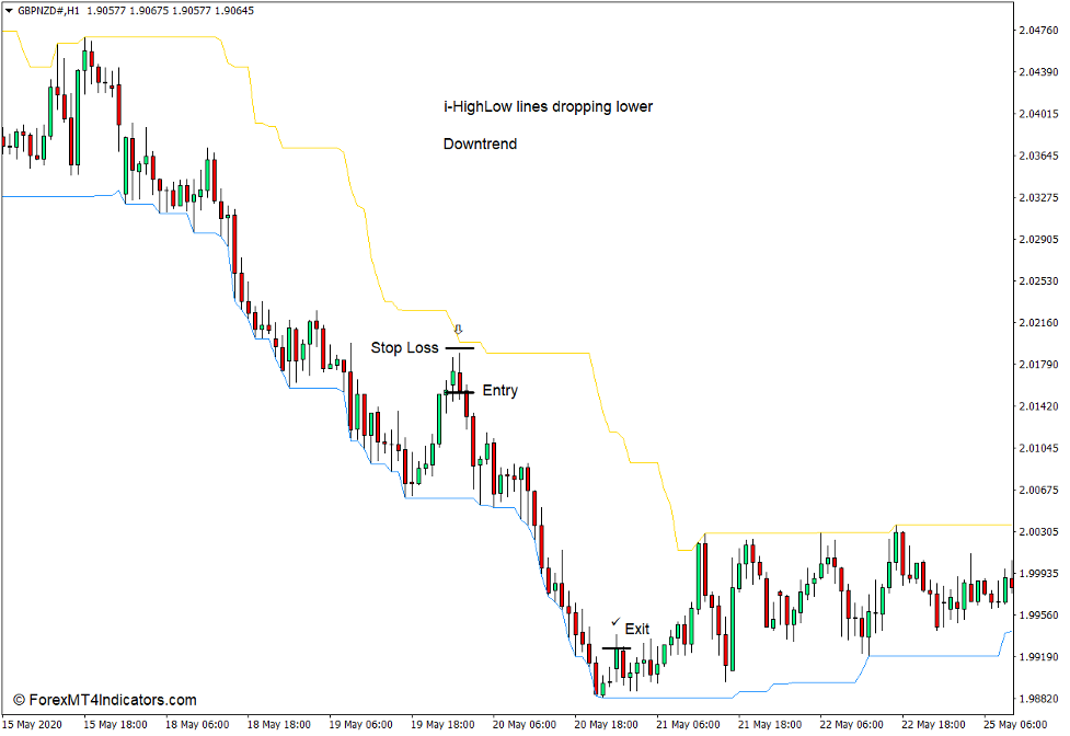How to use the i-HighLow Indicator for MT4 - Sell Trade