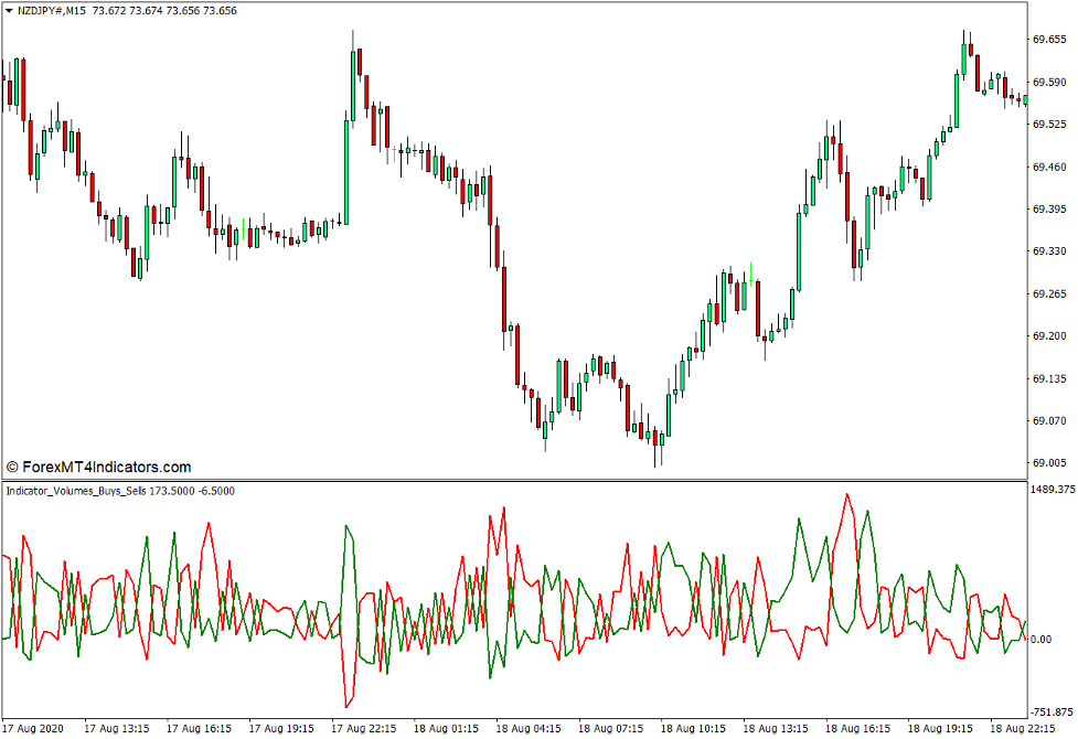 Indicator Volumes Buy Sell Indicator for MT4