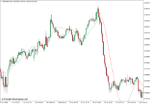 Linear Regression Moving Average Indicator for MT4