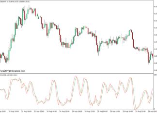 MTF Stochastic v2.0 Indicator for MT4