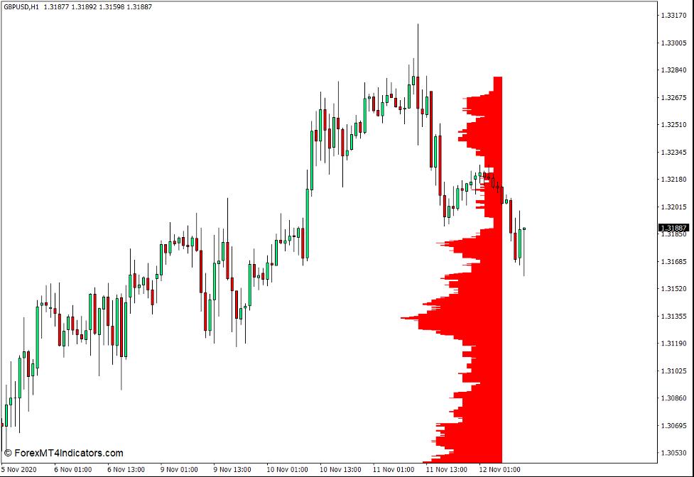 Market Profile Level Sensor Indicator for MT4