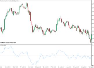 Momentum Indicator for MT4