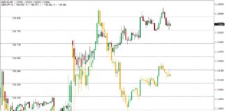 Overlay Chart Indicator for MT4