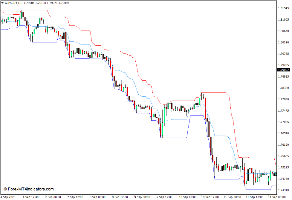 Price Channel Indicator for MT4