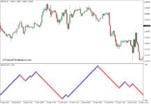 Renko Charts Indicator for MT4