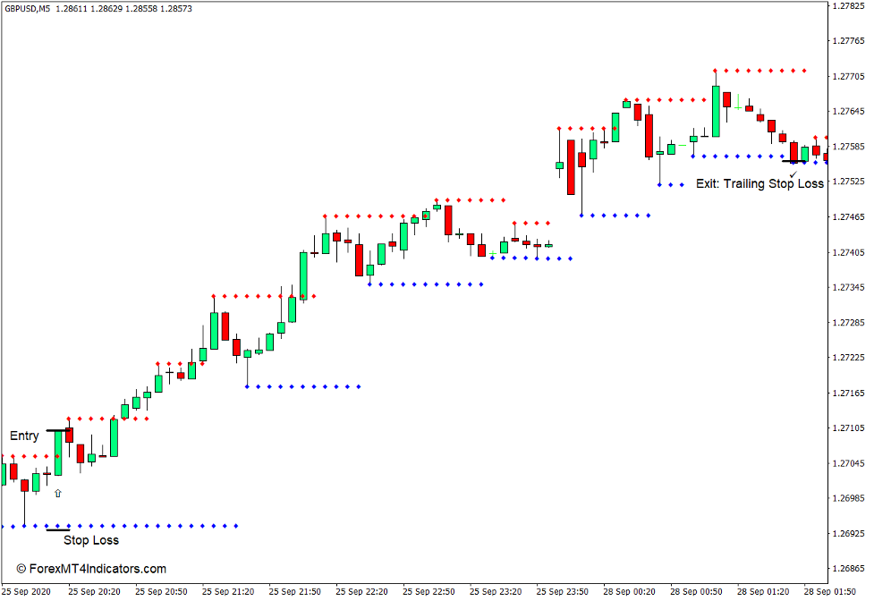 Support and Resistance Indicator for MT4 - Buy Trade