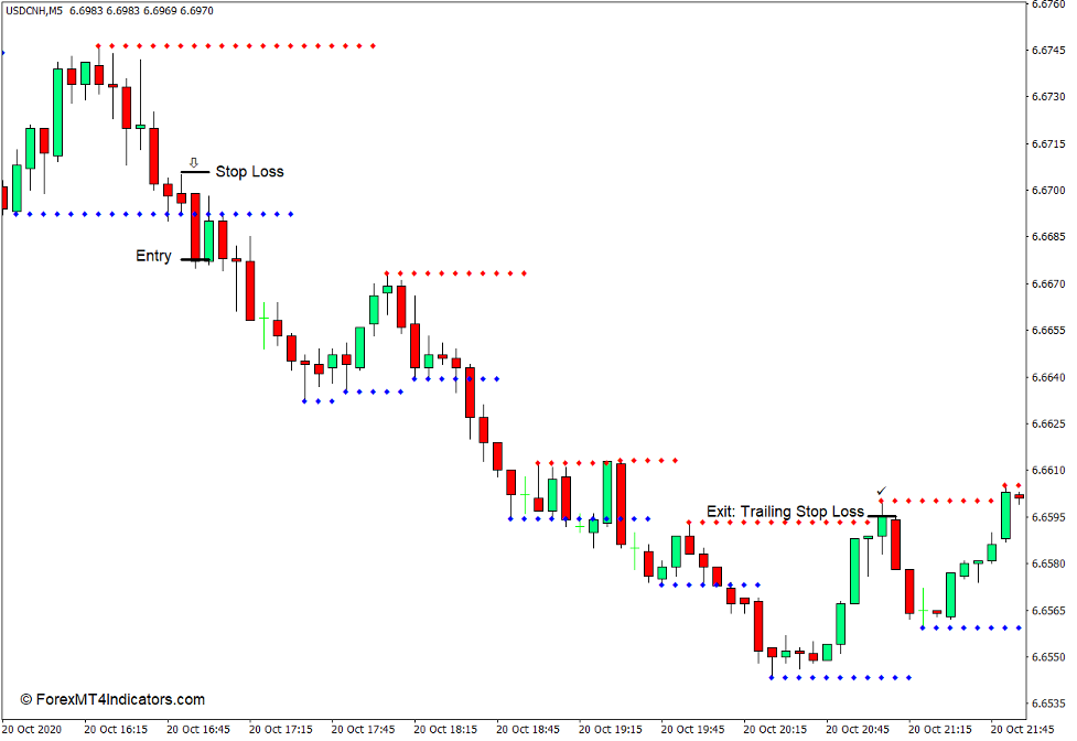 Support and Resistance Indicator for MT4 - Sell Trade