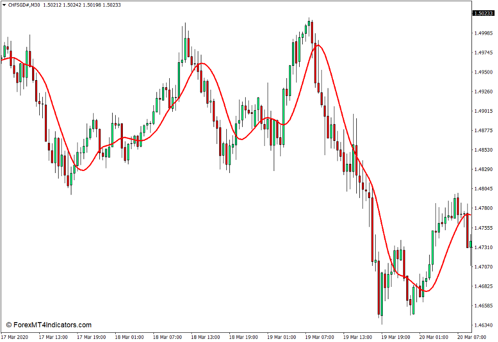 T3 Moving Average Indicator for MT4