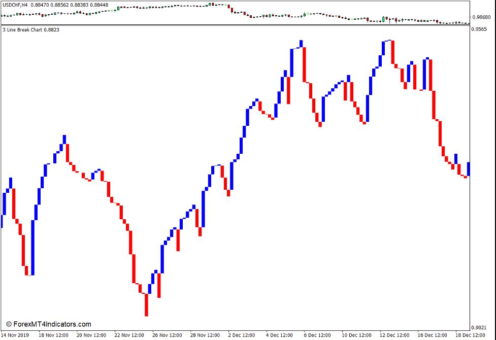 Three Line Break Chart Indicator for MT4