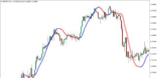 Trigger Lines Indicator for MT4