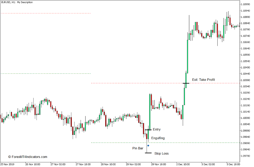 Dynamic Auto Resistance Support Indicator for MT5 Buy Trade
