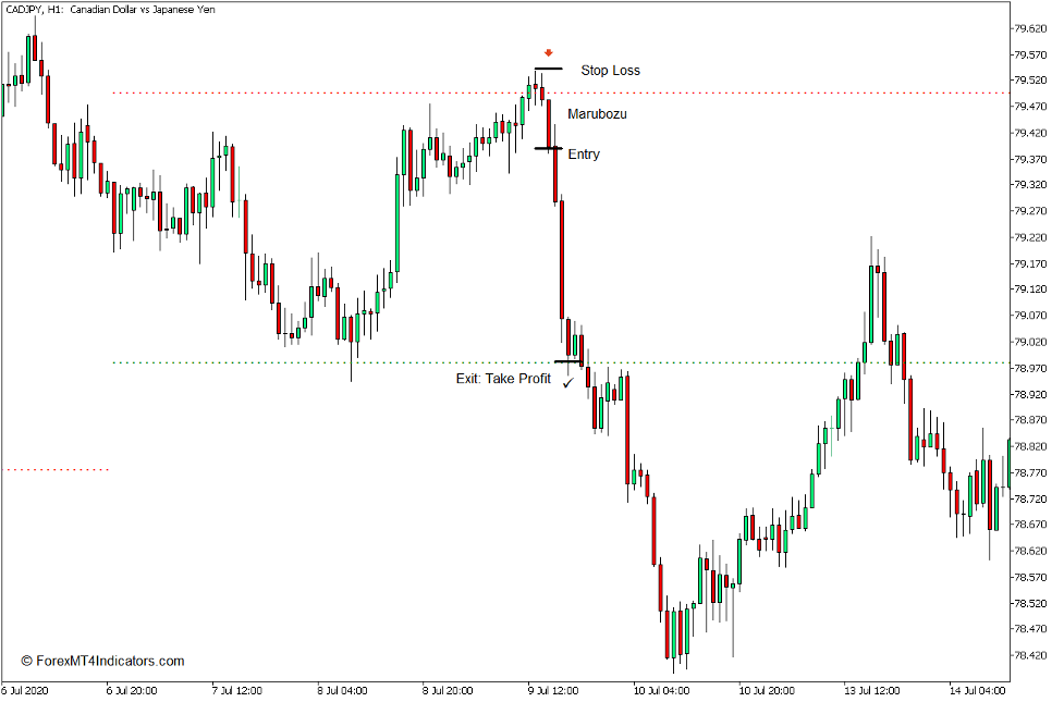 Dynamic Auto Resistance Support Indicator for MT5 Sell Trade