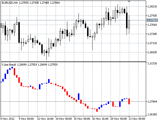 g sistem perdagangan tiga garis grafik istirahat forex