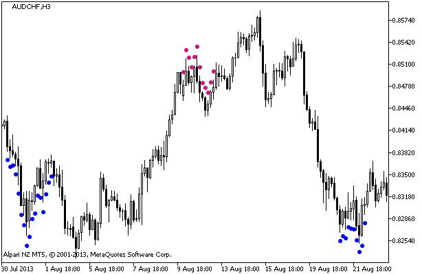 4 Jenis Indikator MT4 Forex yang Harus Diketahui Setiap Trader
