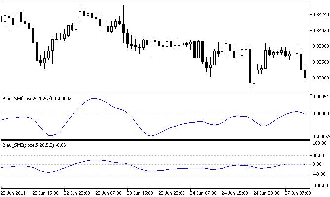Stochastic Momentum Index Blau_SMI - indicator for